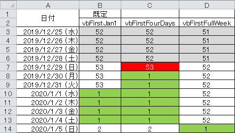 DatePart関数の引数の違いによる取得の違い