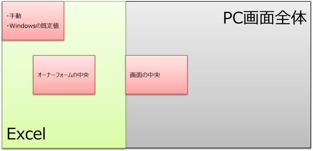 フォームの初期表示位置設定の位置図